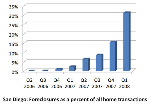 en san diego, el 31% de las viviendas que se venden proceden de embargos