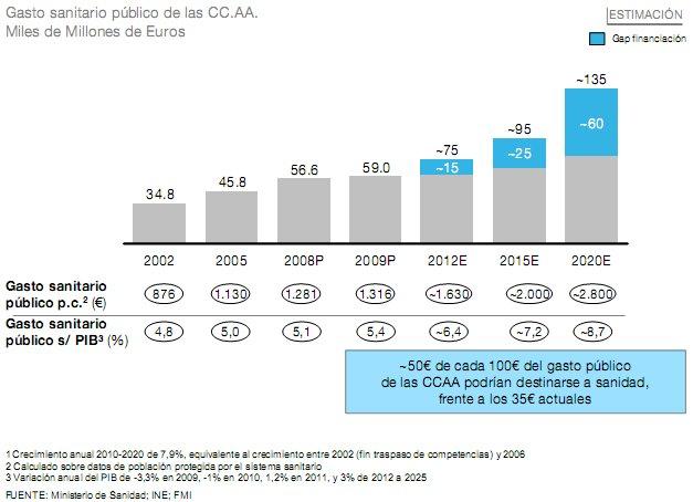 el gasto sanitario podría duplicarse en 10 años si continúa el ritmo de crecimiento actual
