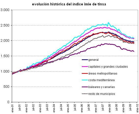 evolución del precio de la vivienda por zonas