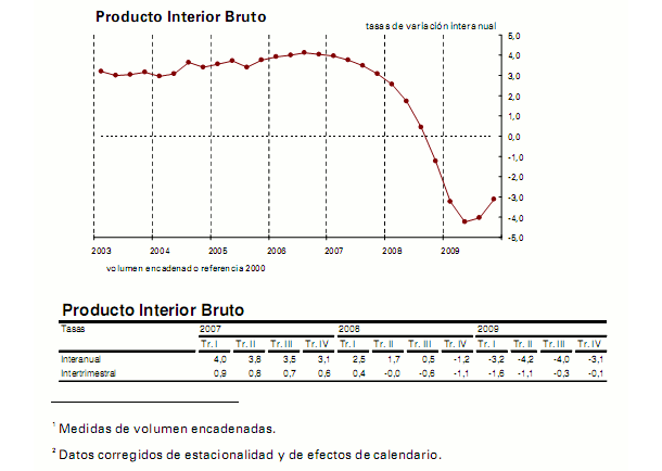 Imagen del día: evolución del PIB en España