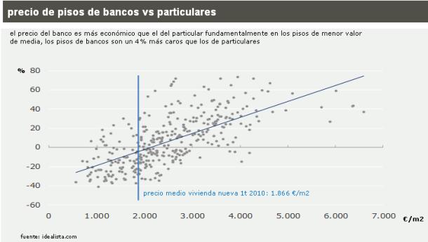 Los pisos de La banca son generalmente más caros que los de las agencias (gráficos)