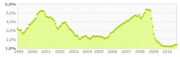 El Euribor septiembre 2010 se estanca: simula cuánto subirá tu hipoteca
