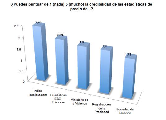 El índice de precios de idealista.com es elegido como el más fiable de España