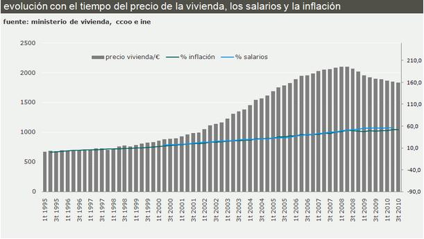 evolución reciente de precios de la vivienda, salarios e inflación
