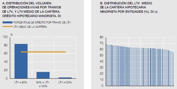 Las hipotecas tienen financiado el 62 del valor de los for Tasacion de pisos en madrid
