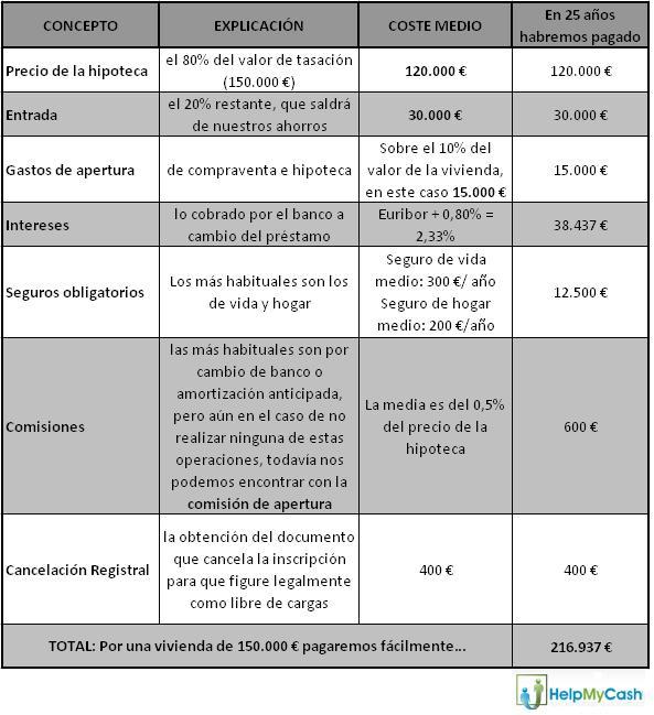 Cuanto pagaria por un prestamo de 30000 euros cofidis - Que necesito para pedir una hipoteca ...