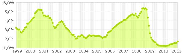 evolución del euribor en los últimos años