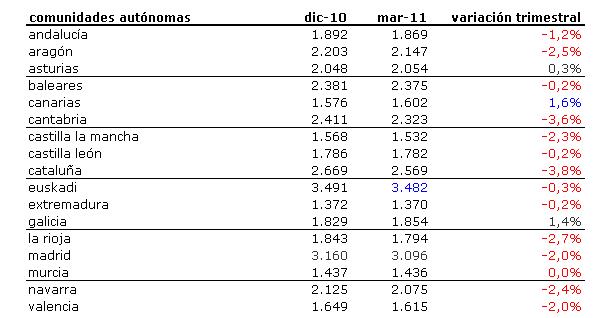 Índice idealista 1t 2011: conoce cuánto varió el precio de la vivienda en tu zona (tabla)