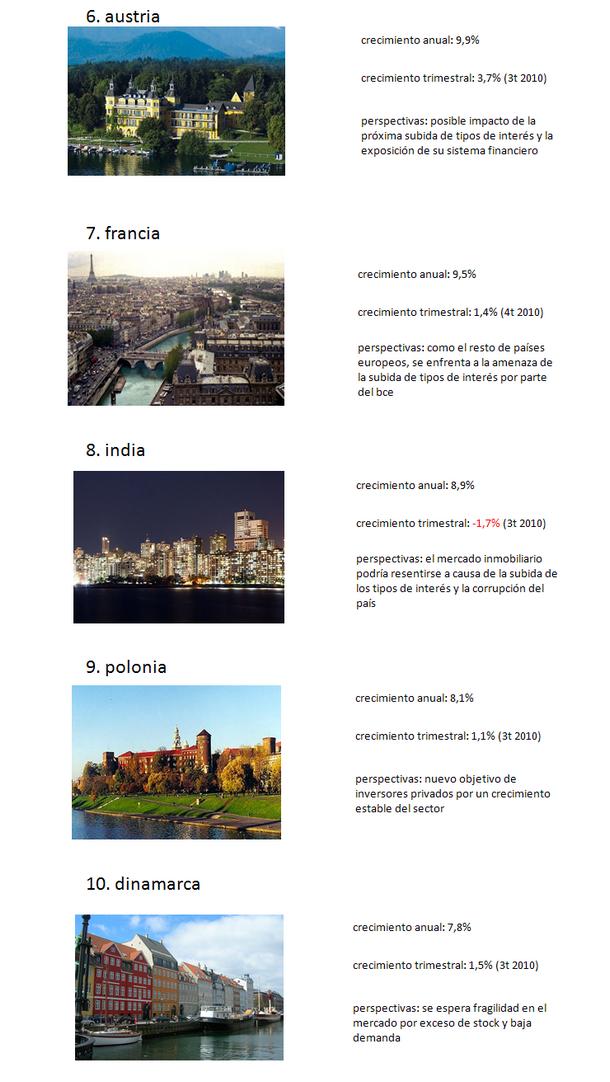 Los 10 mejores mercados inmobiliarios del mundo