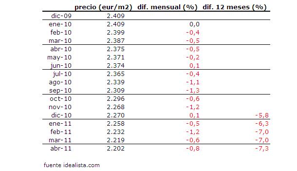 variación mensual y anual del precio medio de la vivienda usada en españa