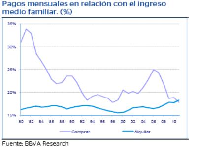 Comprar casa en eeuu apenas exige el 18% de los ingresos familiares frente al 27% de España (gráficos)
