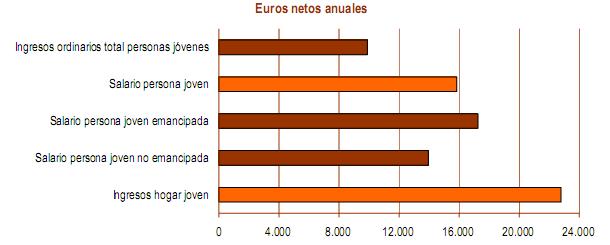 Un joven tendría que destinar más de la mitad de su sueldo para comprar una vivienda (gráficos)