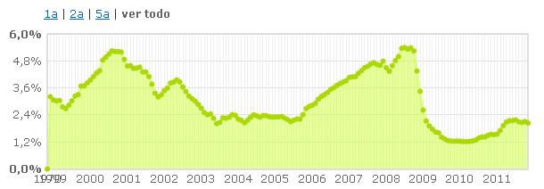 el euribor se despide de noviembre en el 2,04%, siete centésimas menos que el mes anterior