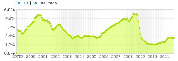 el euribor se despide de octubre en el 2,11%, cuatro centésimas más que el anterior mes