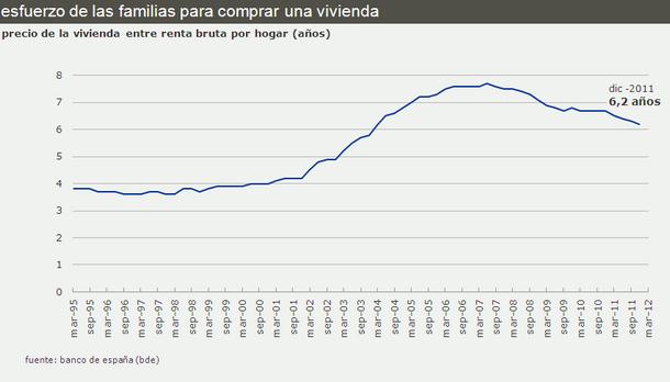 Los españoles dedican 6,2 años de salario bruto a comprar su casa, un 20% menos