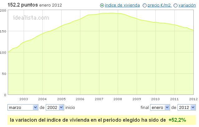 La vivienda usada sufrió en enero la mayor caída desde que empezó la crisis (tablas)