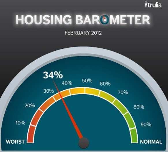 El mercado inmobiliario de eeuu trata de recuperar la normalidad, pero aún queda camino