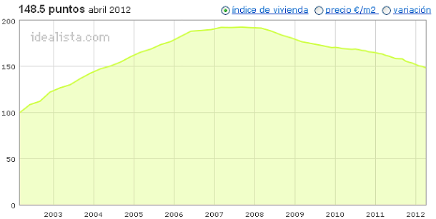 Índice abril idealista.com: descubre cuánto varió el precio de la vivienda en tu zona (tablas)