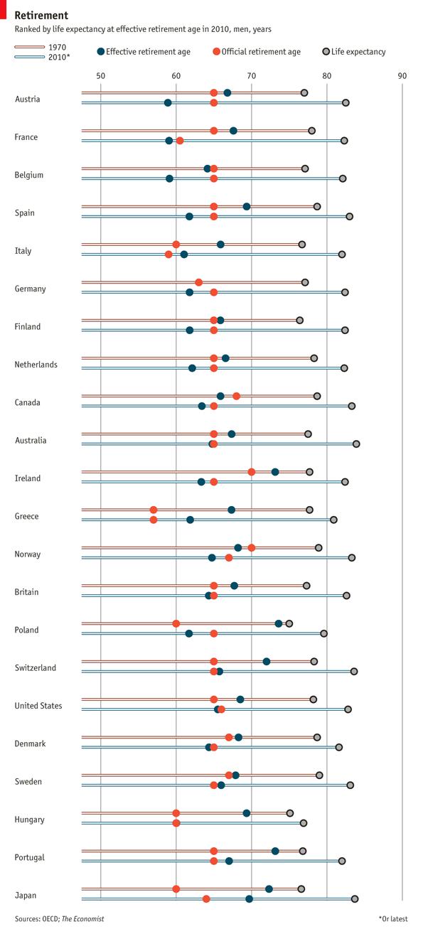 Gráfico del día: evolución de edad de jubilación oficial y efectiva en los principales países del mundo