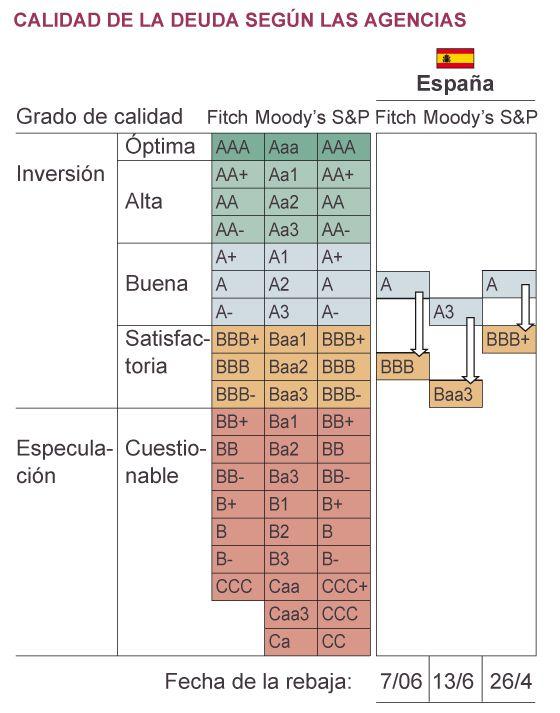 Imagen del día: calidad de la deuda de España según las agencias de rating