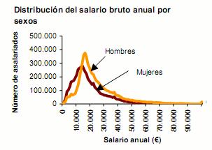 El salario medio en España es 22.790 euros, pero el más típico es 16.500 euros (gráfico)