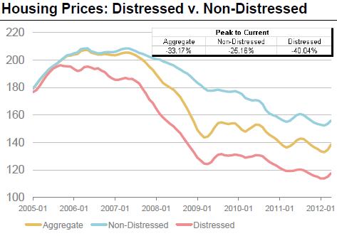 """La banca prepara una rebaja """"agresiva"""" de los precios de sus pisos"""