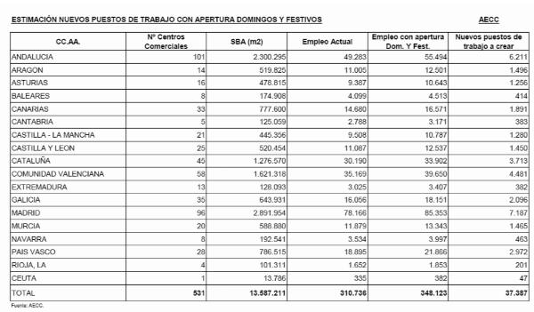 La liberalización de horarios comerciales en España generaría más de 37.000 empleos, según aecc