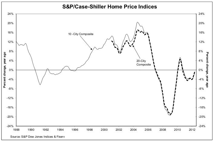 variaciones porcentales del precio de la vivienda en eeuu
