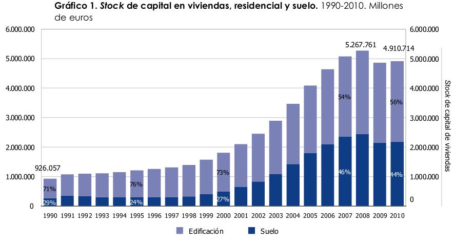 La crisis evaporó 360.000 millones del valor de todas las viviendas de España hasta 2010 (gráficos)
