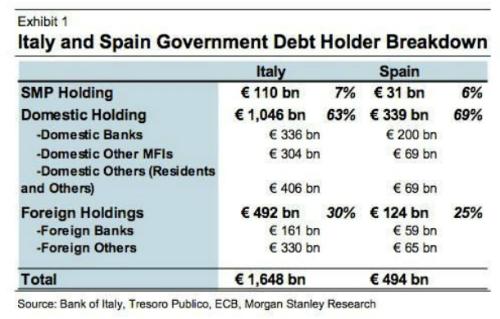 Imagen del día: ¿En manos de quién está la deuda española e italiana?