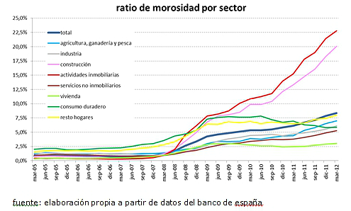 ¿De quién es la culpa de que no den hipotecas? (Gráficos)