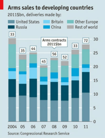 venta de armas en 2011