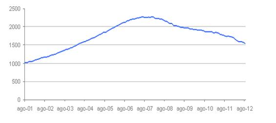 El precio de la vivienda en España cayó un 11,6% en agosto, según la tasadora tinsa