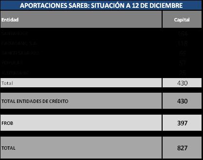 Santander, caixabank, sabadell, popular y kutxabank se convierten oficialmente en accionistas del banco malo