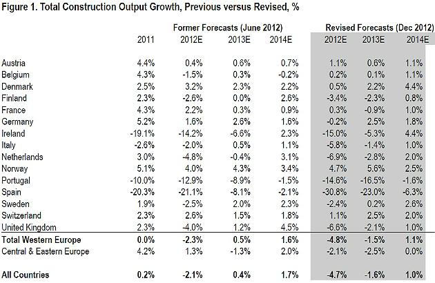 La construcción española registrará la mayor caída de Europa (-23%) en 2013, según euroconstruct