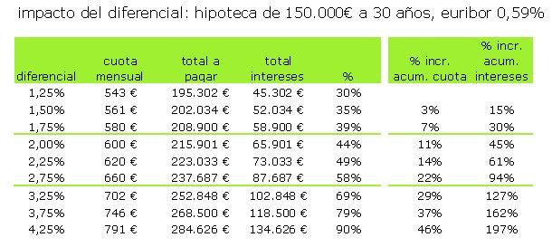 Las hipotecas m s caras y baratas comparativa y cu nto for Diferencial hipoteca