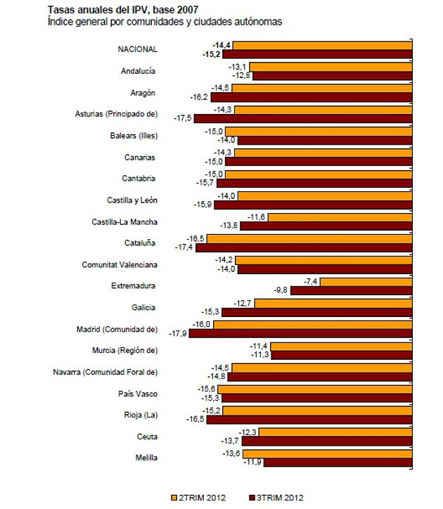 La vivienda sufre una caída inédita del 15% interanual y aumenta su desplome al 38% desde máximos (gráficos)