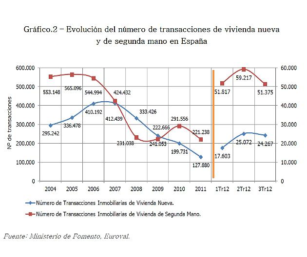 La vivienda libre aún acumula una subida del 66% desde 2001