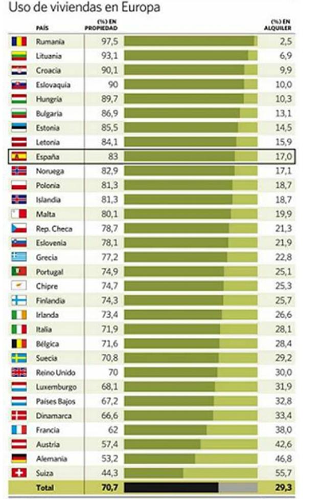 España es el noveno país de Europa con mayor porcentaje de viviendas en propiedad (tabla)