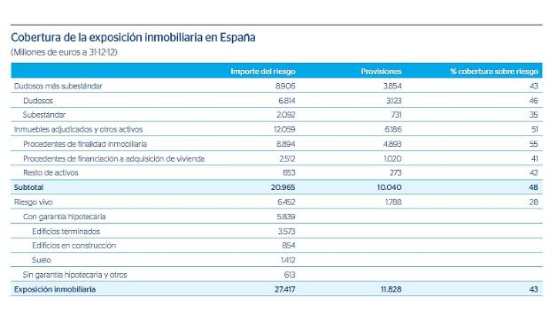 Bbva provisionó el 43% de su exposición inmobiliaria en 2012