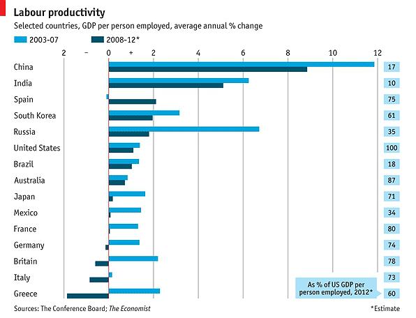 fuente: the economist