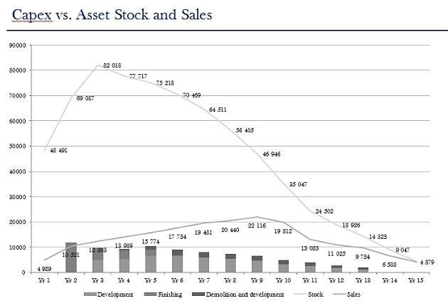 estimaciones iniciales de las ventas de la sareb