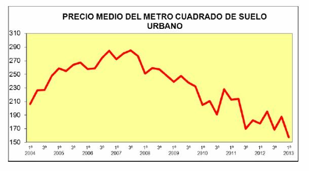 El precio del suelo Urbano bajó un 11,5% en el primer trimestre