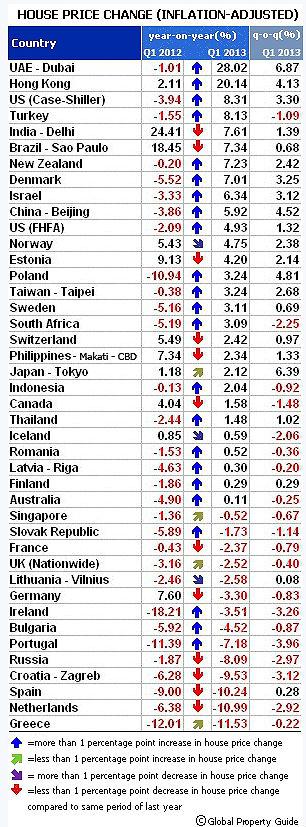 España, el tercer país del mundo donde más bajó la vivienda en el primer trimestre