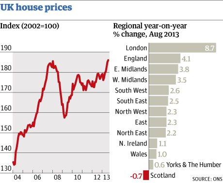 evolución de los precios de la vivienda en el reino unido
