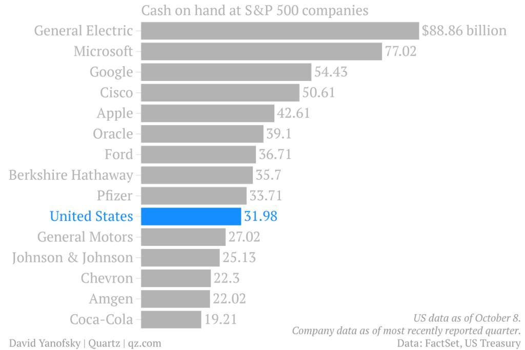 a día de hoy hay nueve empresas privadas que tienen más dinero que el gobierno de eeuu
