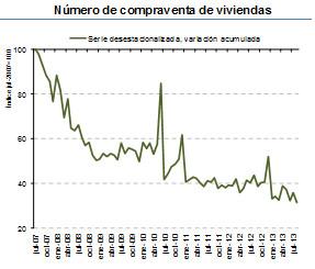 El precio de la vivienda sube un 0,7% por la volatilidad del mercado, según los notarios