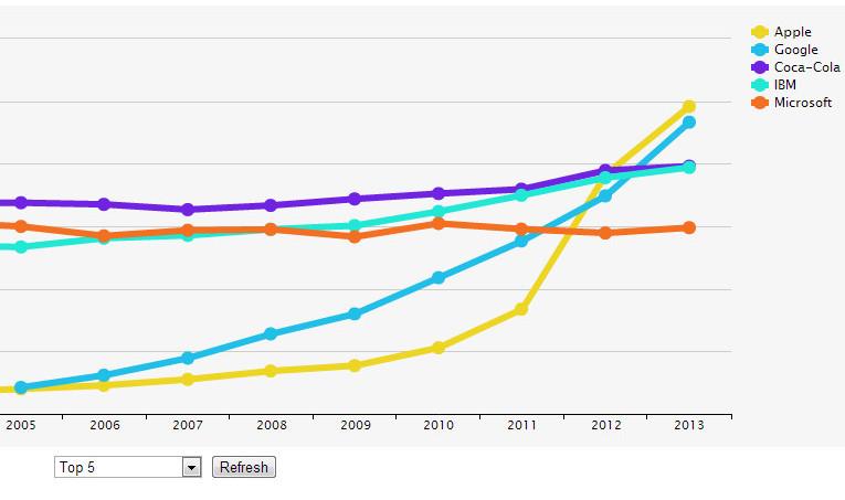 evolución histórica de las cinco marcas más valiosas según interbrand