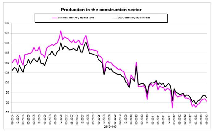 españa es el segundo países de la ue donde más crece la construcción