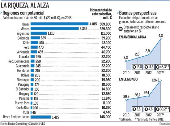 la riqueza de las grandes fortunas latinoamericanas. foto: expansión.com